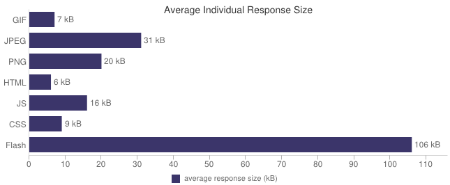 Average-Response-Time